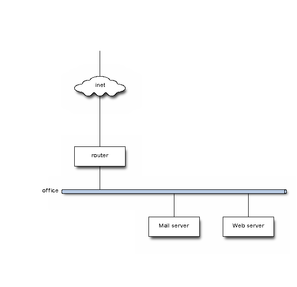 Network diagram generated using nwdiag